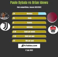 Paulo Dybala vs Brian Idowu h2h player stats