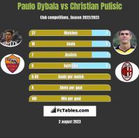 Paulo Dybala vs Christian Pulisic h2h player stats