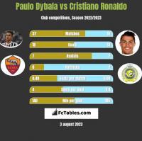 Paulo Dybala vs Cristiano Ronaldo h2h player stats