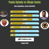 Paulo Dybala vs Diego Costa h2h player stats