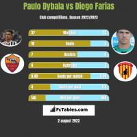 Paulo Dybala vs Diego Farias h2h player stats