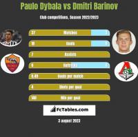 Paulo Dybala vs Dmitri Barinov h2h player stats