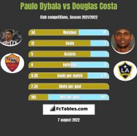 Paulo Dybala vs Douglas Costa h2h player stats