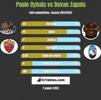 Paulo Dybala vs Duvan Zapata h2h player stats