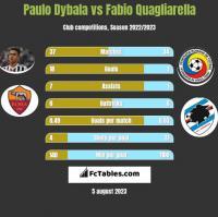 Paulo Dybala vs Fabio Quagliarella h2h player stats