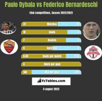 Paulo Dybala vs Federico Bernardeschi h2h player stats
