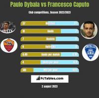 Paulo Dybala vs Francesco Caputo h2h player stats