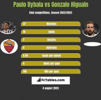 Paulo Dybala vs Gonzalo Higuain h2h player stats