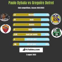 Paulo Dybala vs Gregoire Defrel h2h player stats