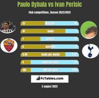 Paulo Dybala vs Ivan Perisic h2h player stats
