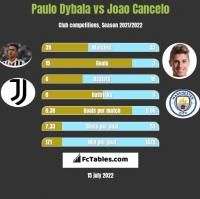 Paulo Dybala vs Joao Cancelo h2h player stats