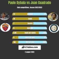 Paulo Dybala vs Juan Cuadrado h2h player stats