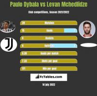 Paulo Dybala vs Levan Mchedlidze h2h player stats