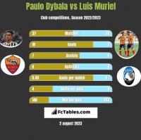 Paulo Dybala vs Luis Muriel h2h player stats