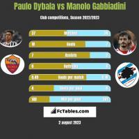 Paulo Dybala vs Manolo Gabbiadini h2h player stats
