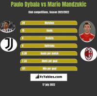 Paulo Dybala vs Mario Mandzukic h2h player stats