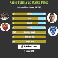 Paulo Dybala vs Marko Pjaca h2h player stats