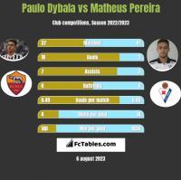 Paulo Dybala vs Matheus Pereira h2h player stats