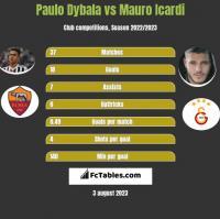 Paulo Dybala vs Mauro Icardi h2h player stats