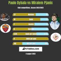 Paulo Dybala vs Miralem Pjanic h2h player stats