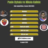 Paulo Dybala vs Nikola Kalinic h2h player stats