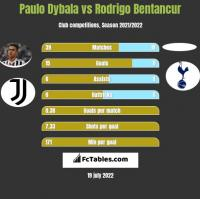 Paulo Dybala vs Rodrigo Bentancur h2h player stats
