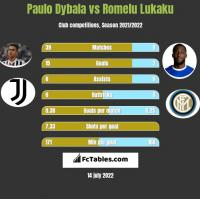Paulo Dybala vs Romelu Lukaku h2h player stats