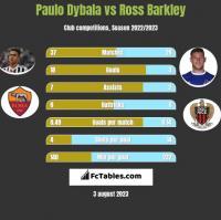 Paulo Dybala vs Ross Barkley h2h player stats