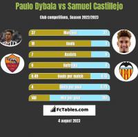 Paulo Dybala vs Samuel Castillejo h2h player stats