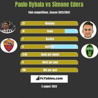 Paulo Dybala vs Simone Edera h2h player stats