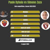 Paulo Dybala vs Simone Zaza h2h player stats