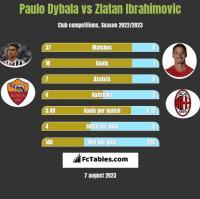 Paulo Dybala vs Zlatan Ibrahimovic h2h player stats
