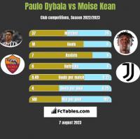 Paulo Dybala vs Moise Kean h2h player stats