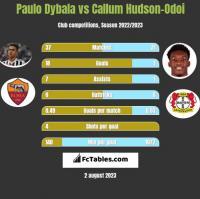 Paulo Dybala vs Callum Hudson-Odoi h2h player stats