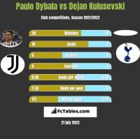Paulo Dybala vs Dejan Kulusevski h2h player stats