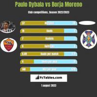 Paulo Dybala vs Borja Moreno h2h player stats