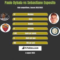 Paulo Dybala vs Sebastiano Esposito h2h player stats