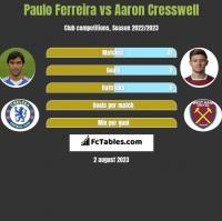 Paulo Ferreira vs Aaron Cresswell h2h player stats