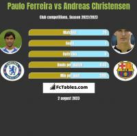 Paulo Ferreira vs Andreas Christensen h2h player stats