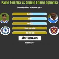 Paulo Ferreira vs Angelo Obinze Ogbonna h2h player stats