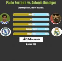 Paulo Ferreira vs Antonio Ruediger h2h player stats