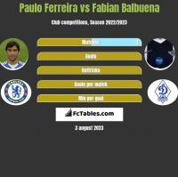 Paulo Ferreira vs Fabian Balbuena h2h player stats