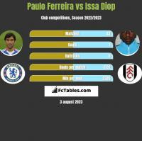 Paulo Ferreira vs Issa Diop h2h player stats