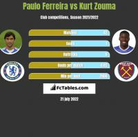 Paulo Ferreira vs Kurt Zouma h2h player stats