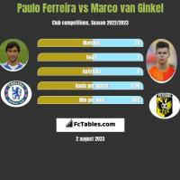 Paulo Ferreira vs Marco van Ginkel h2h player stats