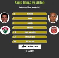Paulo Ganso vs Airton h2h player stats