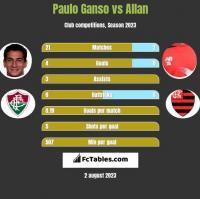 Paulo Ganso vs Allan h2h player stats