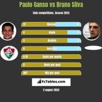 Paulo Ganso vs Bruno Silva h2h player stats