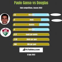 Paulo Ganso vs Douglas h2h player stats