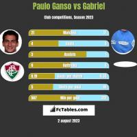 Paulo Ganso vs Gabriel h2h player stats
